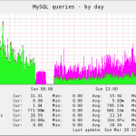 The effects of adding query-cache to your mysql